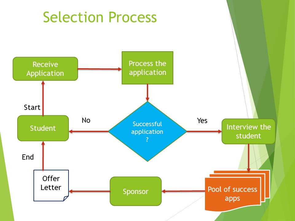 RIDMA Scholarship Selection Criteria